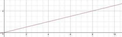 A linear graph